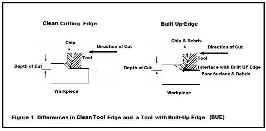Figure 1 Shows The Built Up Edge Is Making A Mess Of Machined Surface And Part Probably Rejected Added Heat Shortens Tool Life